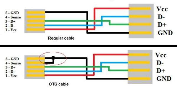 como hacer un adaptador usb otg para conectar perif u00e9ricos