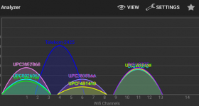 Överlevnad i djungeln WiFi - WLAN kanaler