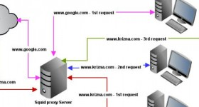 Cum se instaleaza un server proxy Squid pe Ubuntu Linux