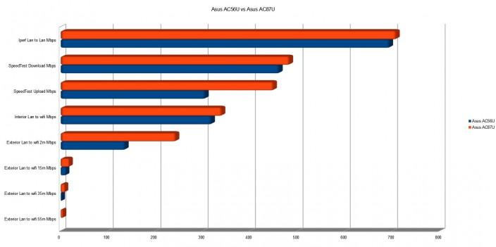 Diagramm Ergebnisse