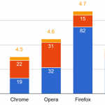Was ist der beste Browser - Firefox vs Chrome vs Edge-...