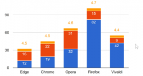 Care este cel mai bun browser – Chrome vs Edge vs Firefox…