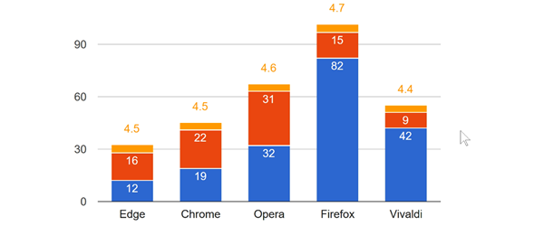 Wat is de beste browser - Firefox vs Chrome vs Edge ...