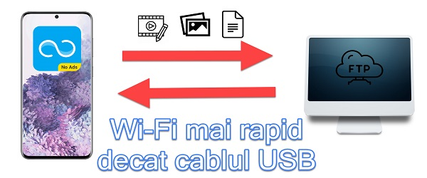 Copiere din telefon pe PC wireless